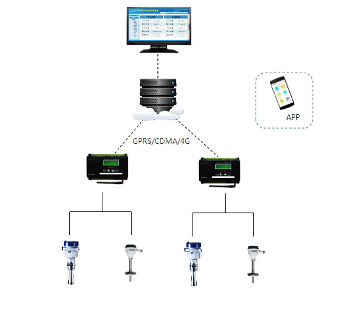 Oil tank liquid level monitoring/oil storage tank liquid level online monitoring system