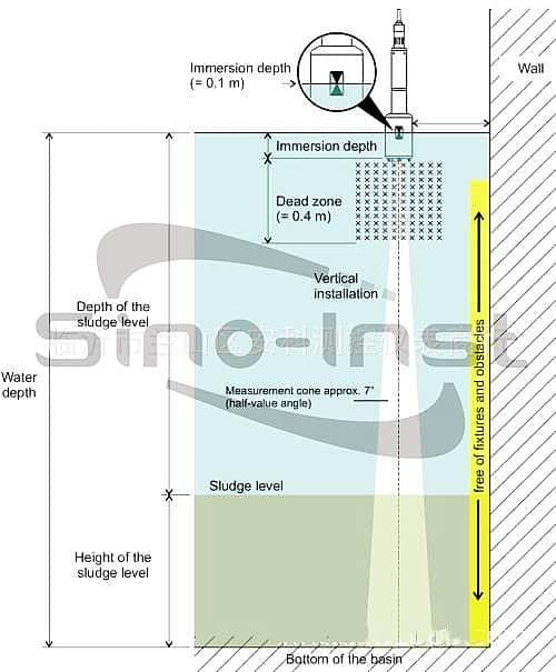 Sludge blanket level detector working principle