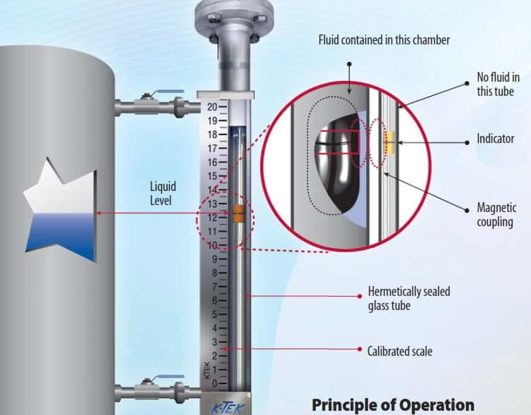 How does a magnetic level gauge work?